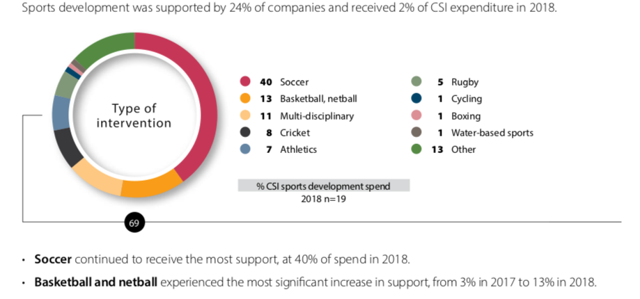 Sports development Overview CSI