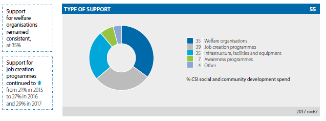 Overview of CSI spend social and community development chart 1